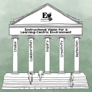 graphic of five instructional pillars
